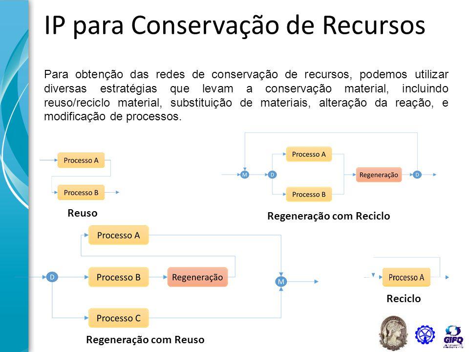 IP para Conservação de Recursos Para obtenção das redes de conservação de recursos, podemos utilizar diversas estratégias que levam a conservação mate