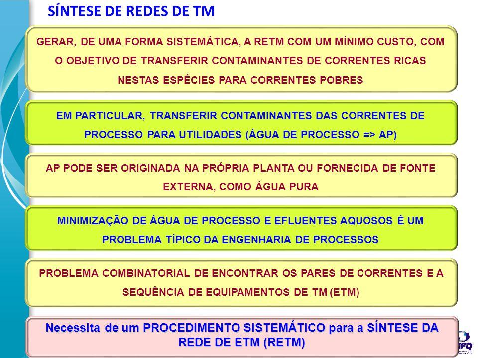 33 CORRENTE DO PROCESSO SE TORNA MENOS CONTAMINADA ÁGUA SE TORNA MAIS CONTAMINADA TROCADOR DE MASSA PROCESSO ÁGUA fpfp fAfA C p,OUT C p,IN C A,IN C A,OUT
