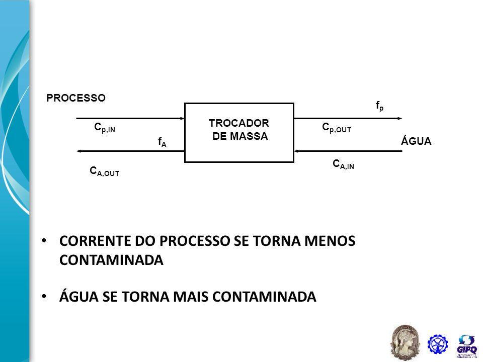 34 TROCADOR DE MASSA PROCESSO ÁGUA fpfp fAfA C p,OUT C p,IN C A,IN C A,OUT Concentração CargaMássica Água Processo C A, OUT C P, OUT C A, IN C P, IN f P f A (C P – C A ), em uma dada carga mássica, é a força motriz de transferência de massa A força motriz é dada pela diferença entre a concentração do processo e a da água, para uma determinada carga mássica, ou seja, ela é pontual.