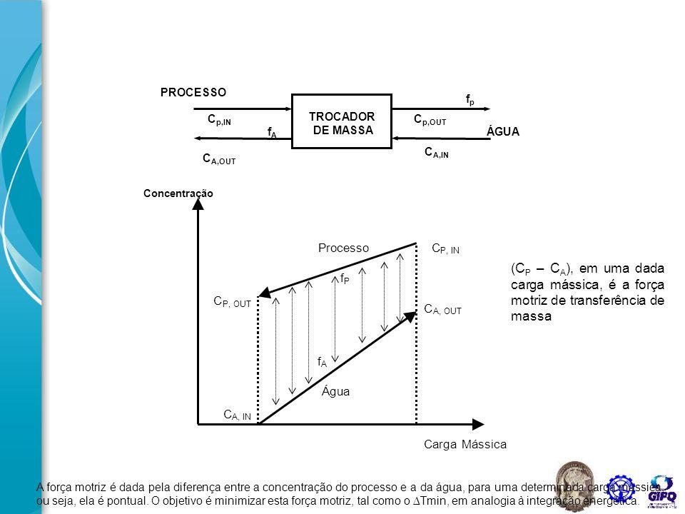 Concentração Carga mássica Água Processo f P f A REDUÇÃO DA VAZÃO DE ÁGUA AUMENTO DA CONCENTRAÇÃO DE SAÍDA (menos água) C OUT, MAX REDUÇÃO DA VAZÃO DE ÁGUA Mínima vazão ou máxima concentração de saída Inclinação da reta → inverso da vazão