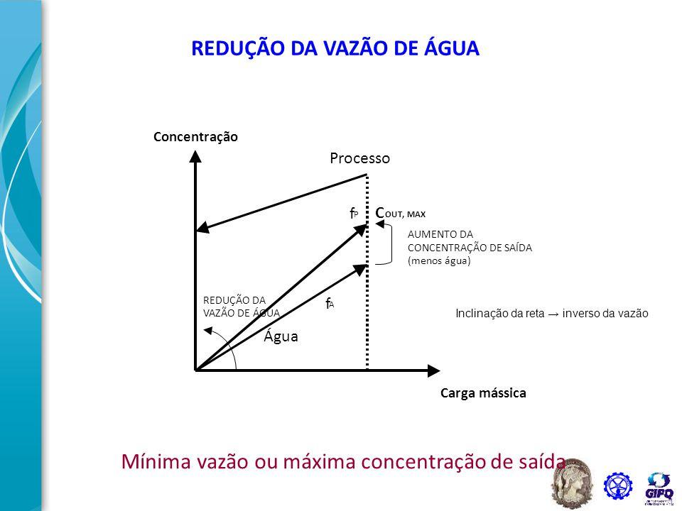 36 CÁLCULO DA MASSA DE CONTAMINANTES TRANSFERIDA PARA O EFLUENTE AQUOSO MASSA DE CONTAMINANTES TRANSFERIDA IGUAL À VAZÃO DA ÁGUA VEZES A VARIAÇÃO DE CONCENTRAÇÃO  m = F *  C UNIDADES: g / h = ton / h * ppm BASE DE CÁLCULO