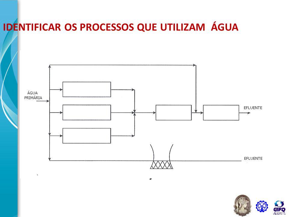 39 Processo Original OPERAÇÃO 4 OPERAÇÃO 3 OPERAÇÃO 2 OPERAÇÃO 1 20 t/h 62,5 t/h 40 t/h 8 t/h 130,5 t/h 0 ppm Água tratada DM 20 t/h 62,5 t/h 40 t/h 8 t/h 100 ppm 80 ppm 750 ppm 500 ppm 130,5 t/h Efluente aquoso