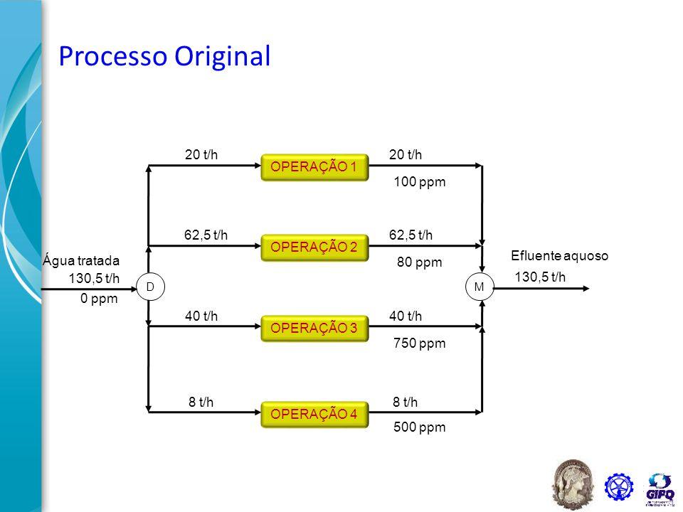 40 OPERAÇÃO 4 ∆m = 4 kg/h OPERAÇÃO 3 ∆m = 30 kg/h OPERAÇÃO 2 ∆m = 5 kg/h OPERAÇÃO 1 ∆m = 2 kg/h 20 t/h 62,5 t/h 40 t/h 8 t/h 130,5 t/h 0 ppm Água tratada DM 20 t/h 62,5 t/h 40 t/h 8 t/h 100 ppm 80 ppm 750 ppm 500 ppm 130,5 t/h Efluente aquoso Processo Original Quantidade de massa transferida Δm = f L.