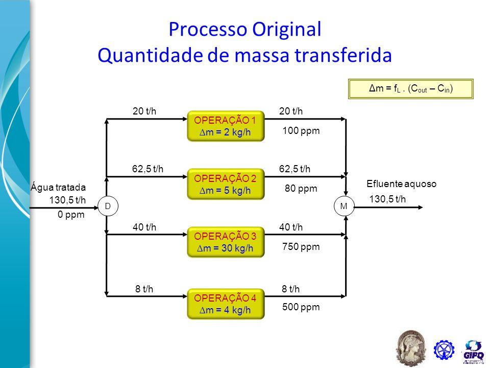 41 OPERAÇÃO 4 ∆m = 4 kg/h OPERAÇÃO 3 ∆m = 30 kg/h OPERAÇÃO 2 ∆m = 5 kg/h OPERAÇÃO 1 ∆m = 2 kg/h Água tratada DM 100 ppm 800 ppm Efluente aquoso Novas Concentrações de Saída Valores Máximos (100 ppm) (80 ppm) (750 ppm) (500 ppm) AGORA PERMITA QUE A CONCENTRAÇÃO DE SAÍDA ATINJA O MÁXIMO