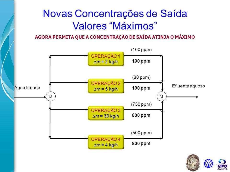 42 OPERAÇÃO 4 ∆m = 4 kg/h OPERAÇÃO 3 ∆m = 30 kg/h OPERAÇÃO 2 ∆m = 5 kg/h OPERAÇÃO 1 ∆m = 2 kg/h Água tratada DM 100 ppm 800 ppm Efluente aquoso Novas Concentrações de Saída Novas Vazões -  m 20 t/h 50 t/h 37,5 t/h 5 t/h 112,5 t/h 20 t/h 50 t/h 37,5 t/h 5 t/h 112,5 t/h SOLUÇÃO Δm = f L.