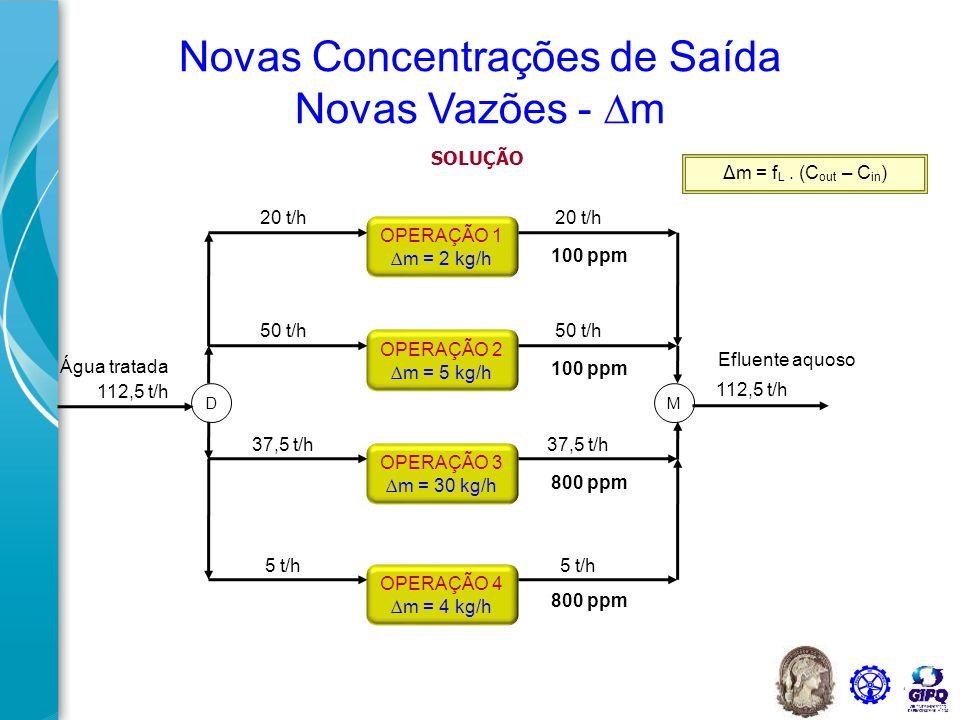 42 OPERAÇÃO 4 ∆m = 4 kg/h OPERAÇÃO 3 ∆m = 30 kg/h OPERAÇÃO 2 ∆m = 5 kg/h OPERAÇÃO 1 ∆m = 2 kg/h Água tratada DM 100 ppm 800 ppm Efluente aquoso Novas