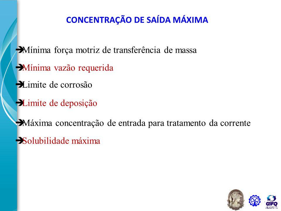 43 CONCENTRAÇÃO DE SAÍDA MÁXIMA  Mínima força motriz de transferência de massa  Mínima vazão requerida  Limite de corrosão  Limite de deposição 