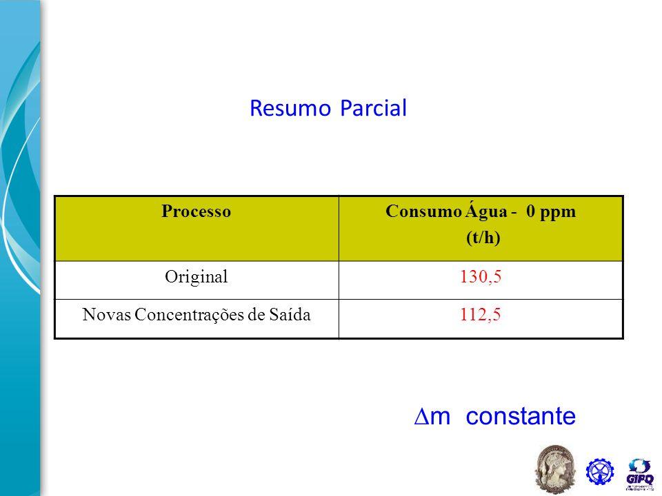 Resumo Parcial ProcessoConsumo Água - 0 ppm (t/h) Original130,5 Novas Concentrações de Saída112,5  m constante