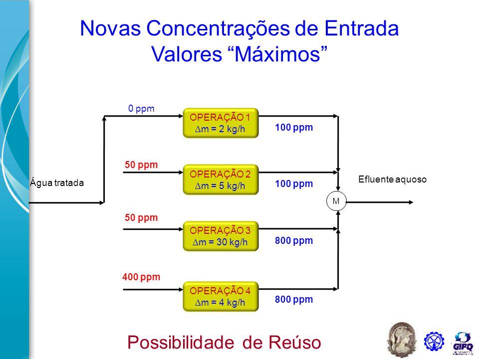 46 Resumo Processos que usam água podem ser representados em um gráfico de concentração versus QC As formas tradicionais para minimização de água, minimizando a vazão, são limitadas pelo máximo de concentração de saída