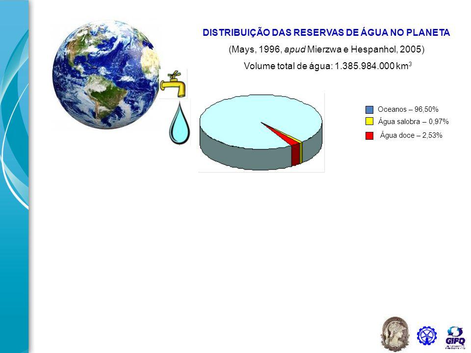 DISTRIBUIÇÃO DAS RESERVAS DE ÁGUA NO PLANETA (Mays, 1996, apud Mierzwa e Hespanhol, 2005) Volume total de água: 1.385.984.000 km 3 Escassez de reservas Conservação e uso racional Oceanos – 96,50% Água salobra – 0,97% Água doce – 2,53%