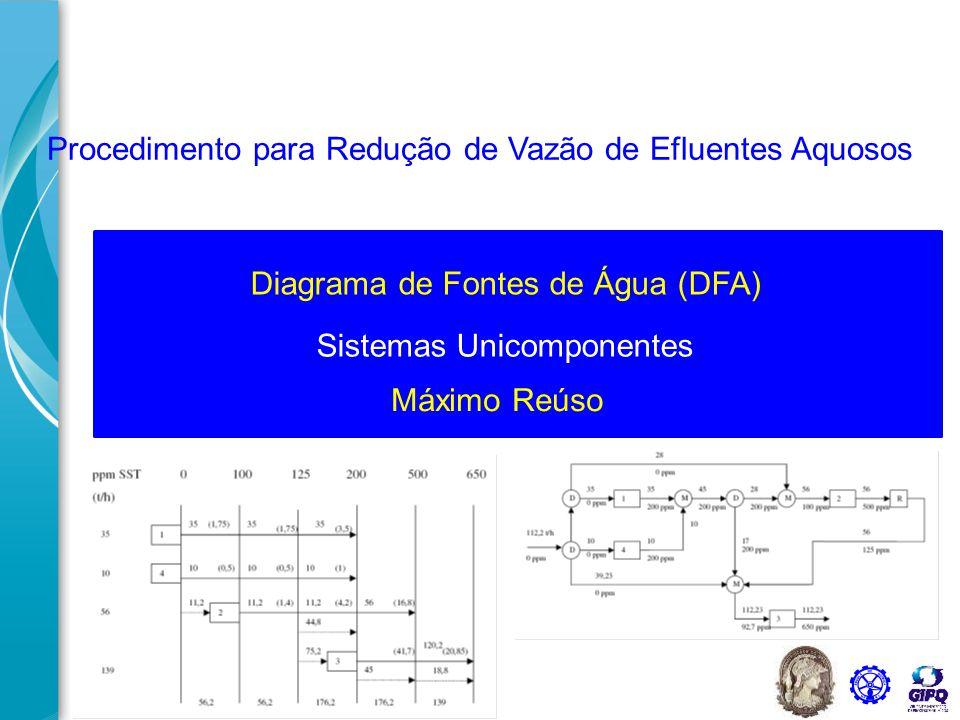Diagrama de Fontes de Água (DFA) Ferramenta para o desenvolvimento sustentável – minimizar o consumo de água primária e de geração de efluentes  Gestão de recursos hídricos.