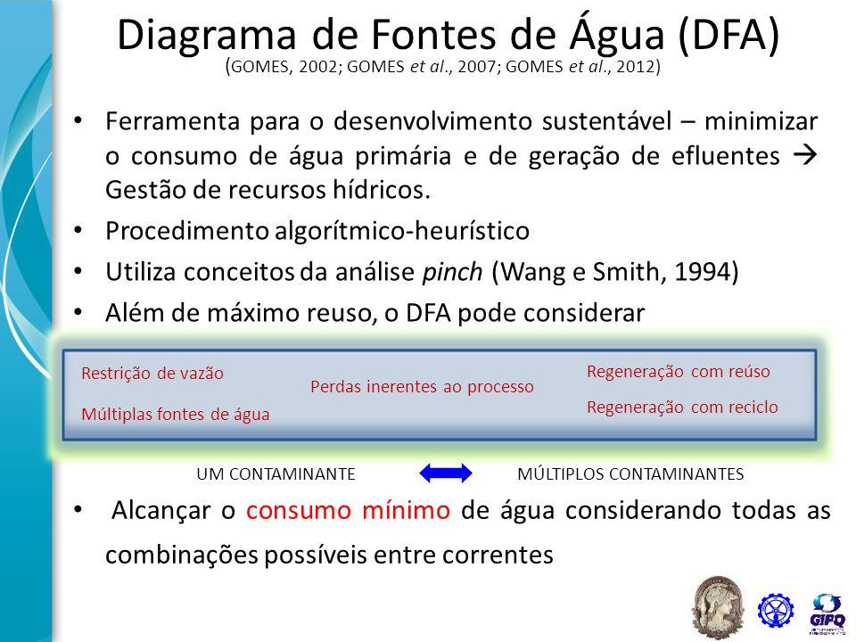 Diagrama de Fontes de Água (DFA) Ferramenta para o desenvolvimento sustentável – minimizar o consumo de água primária e de geração de efluentes  Gest