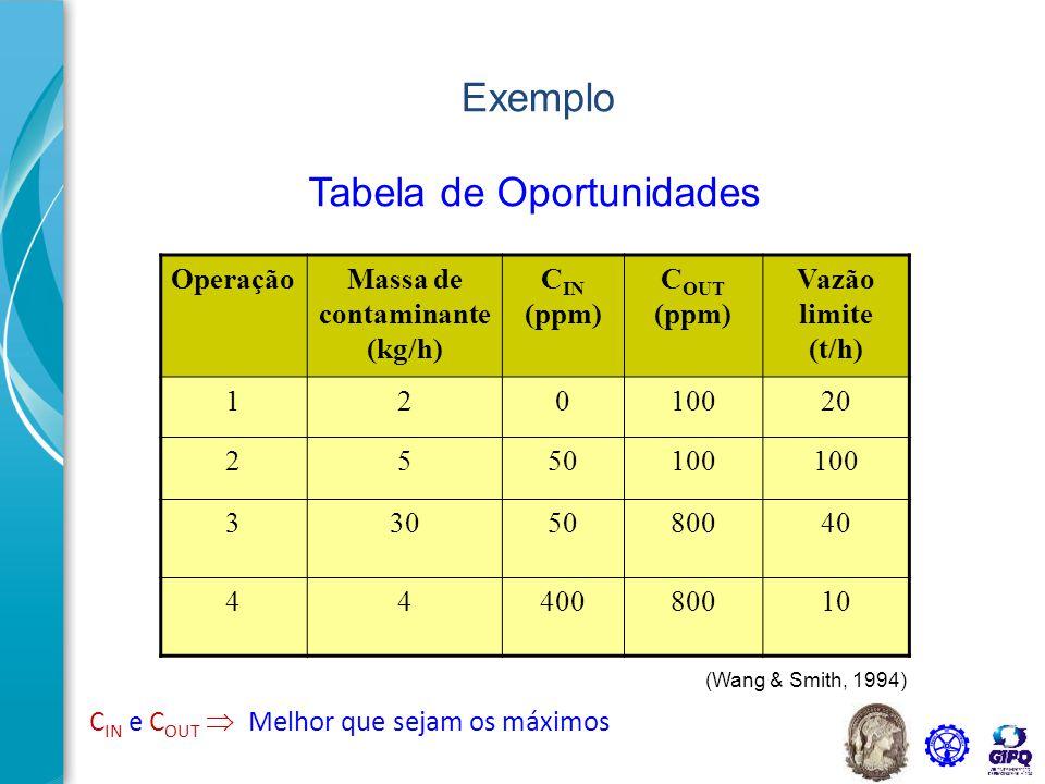 C IN e C OUT  Melhor que sejam os máximos OperaçãoMassa de contaminante (kg/h) C IN (ppm) C OUT (ppm) Vazão limite (t/h) 12010020 2550100 3305080040
