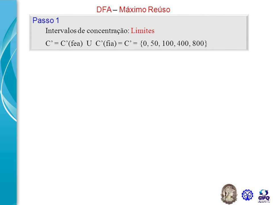 54 050100400800 Concentração (ppm) Fontes internas Fonte externa i = 1 i = 2 i = 3 i = 4