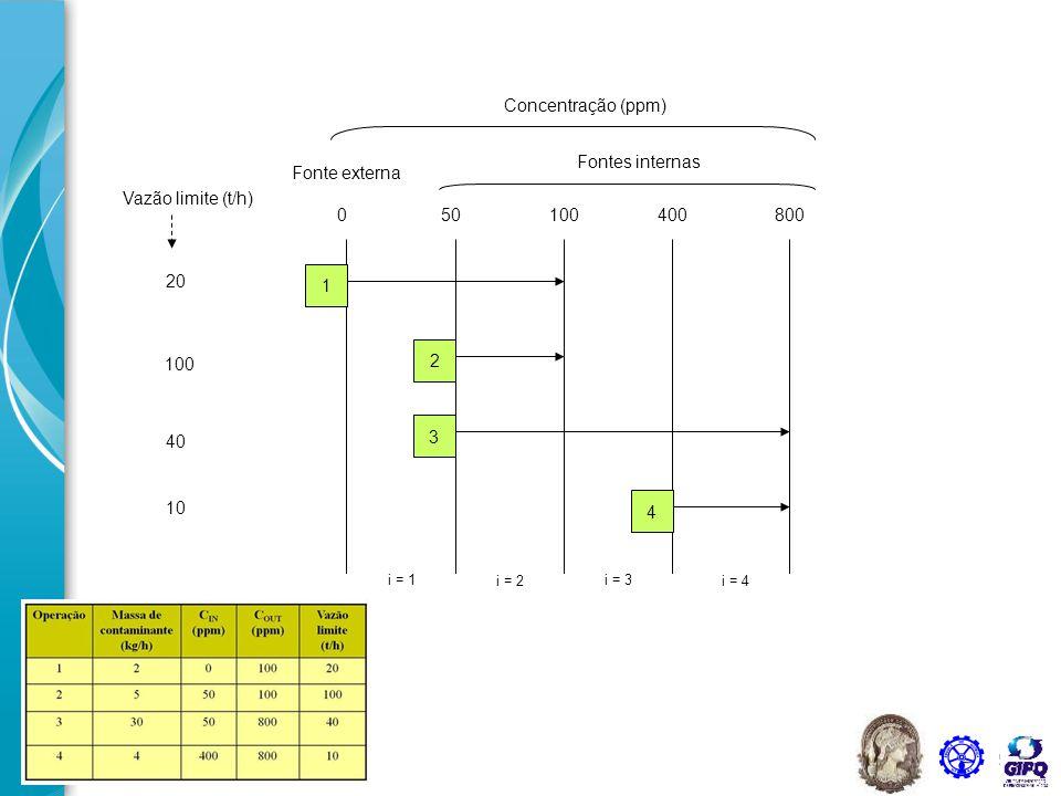 C' = C'(fea) U C'(fia) = C' = {0, 50, 100, 400, 800} Intervalos de concentração: Limites DFA – Máximo Reúso Passo 2 Identificar as operações no DFA: concentrações de entrada e saída Passo 3 Determinação da quantidade transferida por intervalo:  m = f lim  C Passo 1 Trocador de massa Operação (k) Corrente de processo Corrente de água C proc,ik C fk C ik C proc,fk Δm k = G k x (C proc,ik - C proc,fk ) = F k x (C fk - C ik ) Torna-se menos contaminada.