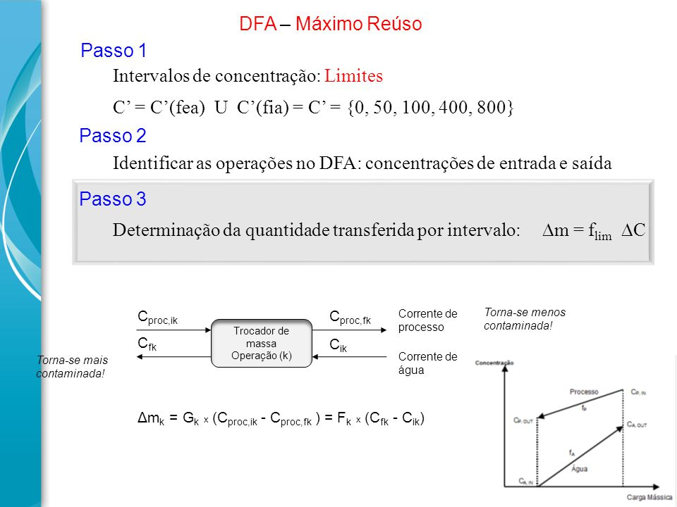 C' = C'(fea) U C'(fia) = C' = {0, 50, 100, 400, 800} Intervalos de concentração: Limites DFA – Máximo Reúso Passo 2 Identificar as operações no DFA: c