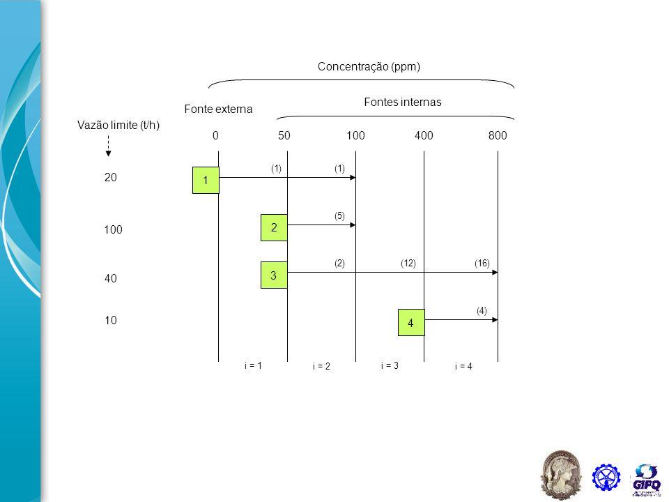 59 20 Vazão limite (t/h) 100 40 10 050100400800 Concentração (ppm) Fontes internas Fonte externa i = 1 i = 2 i = 3 i = 4 1 2 3 4 (1) (5) (2)(12) (4) (16)