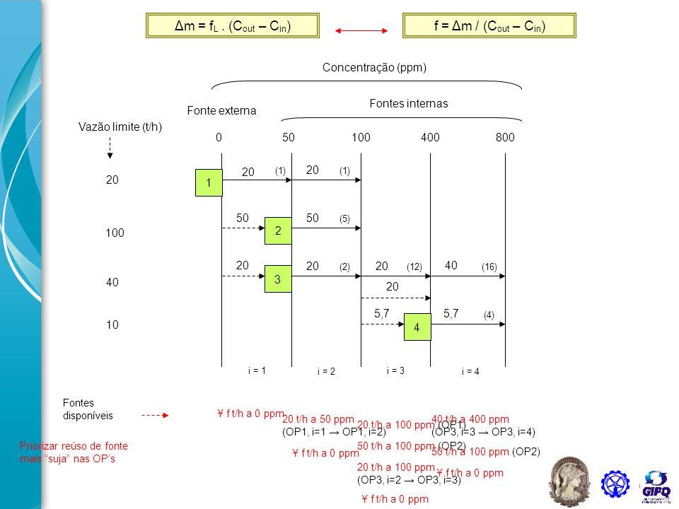 62 20 Vazão limite (t/h) 100 40 10 050100400800 Concentração (ppm) Fontes internas Fonte externa i = 1 i = 2 i = 3 i = 4 1 2 3 4 (1) (5) (2)(12) (4) (16) Δm = f L.