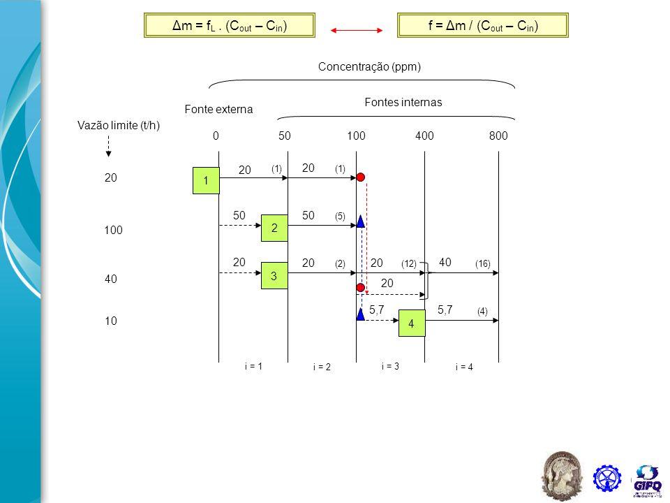 63 20 Vazão limite (t/h) 100 40 10 050100400800 Concentração (ppm) Fontes internas Fonte externa i = 1 i = 2 i = 3 i = 4 1 2 3 4 (1) (5) (2)(12) (4) (16) 20 50 20 40 20 5,7 90 45,7 Pinch