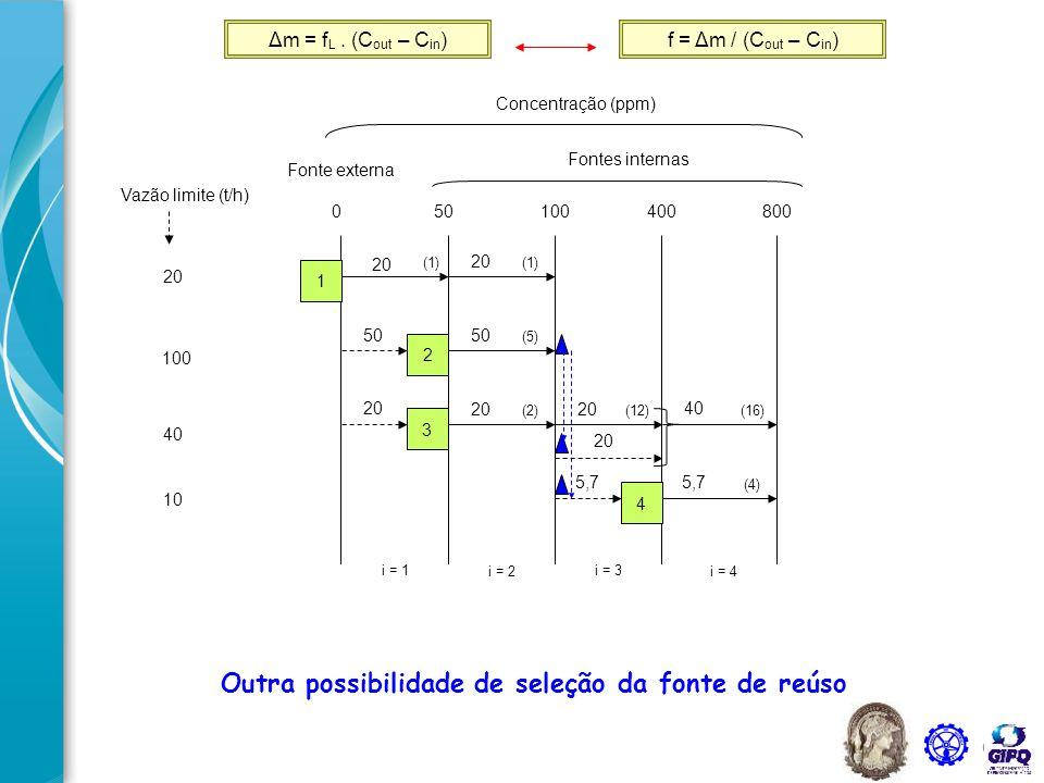 2 D M D 4 3 1 90 t/h 50 t/h 5,7 t/h 40 t/h 20 t/h 40 t/h 5,7 t/h 24,3 t/h 20 t/h 0 ppm 100 ppm 0 ppm 50 ppm 100 ppm 800 ppm 20 t/h 100 ppm Outra possibilidade de fluxograma