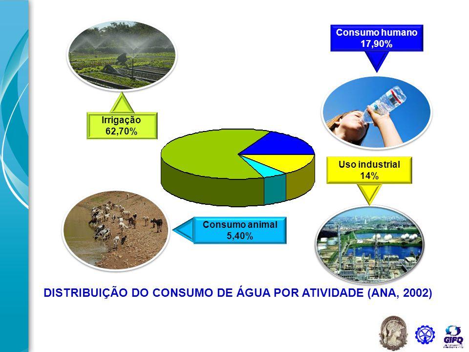 Água na Indústria Matéria-prima Uso como fluido auxiliar Uso para geração de energia Uso como fluido de aquecimento e/ou resfriamento Transporte e assimilação de contaminantes DISTRIBUIÇÃO DO CONSUMO DE ÁGUA POR ATIVIDADE (ANA, 2002)