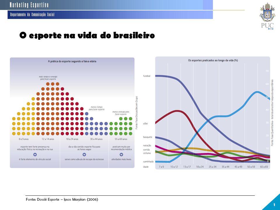 O esporte na vida do brasileiro 1 Fonte: Dossiê Esporte – Ipsos Marplan (2006)