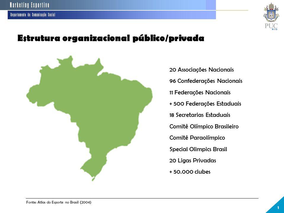 Estrutura organizacional público/privada 20 Associações Nacionais 96 Confederações Nacionais 11 Federações Nacionais + 500 Federações Estaduais 18 Secretarias Estaduais Comitê Olímpico Brasileiro Comitê Paraolímpico Special Olimpics Brasil 20 Ligas Privadas + 50.000 clubes 1 Fonte: Atlas do Esporte no Brasil (2004)