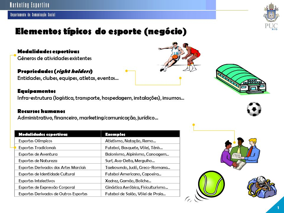 Elementos típicos do esporte (negócio) Modalidades esportivasExemplos Esportes OlímpicosAtletismo, Natação, Remo...