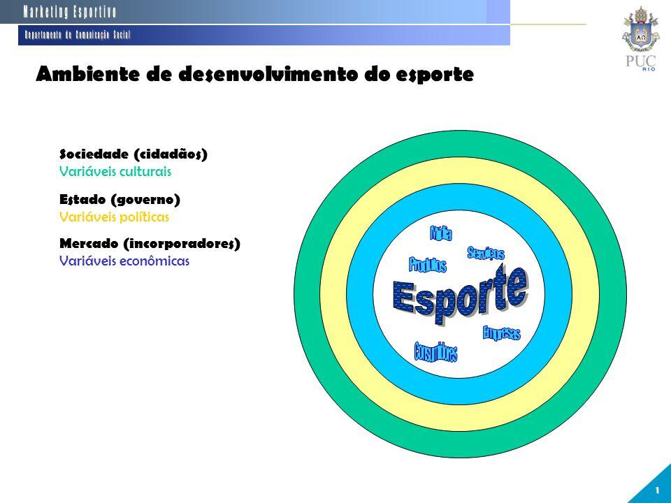 Ambiente de desenvolvimento do esporte 1 Sociedade (cidadãos) Variáveis culturais Estado (governo) Variáveis políticas Mercado (incorporadores) Variáveis econômicas