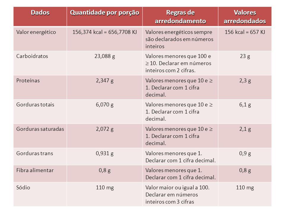 Dados Quantidade por porção Regras de arredondamento Valores arredondados Valor energético156,374 kcal = 656,7708 KJValores energéticos sempre são dec
