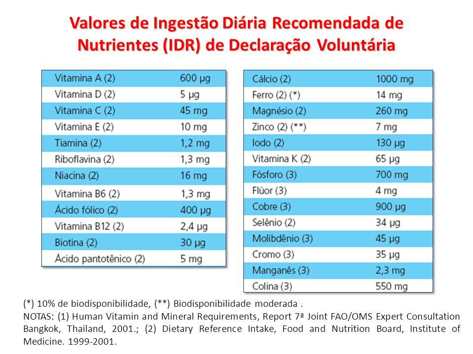 Valores de Ingestão Diária Recomendada de Nutrientes (IDR) de Declaração Voluntária (*) 10% de biodisponibilidade, (**) Biodisponibilidade moderada. N