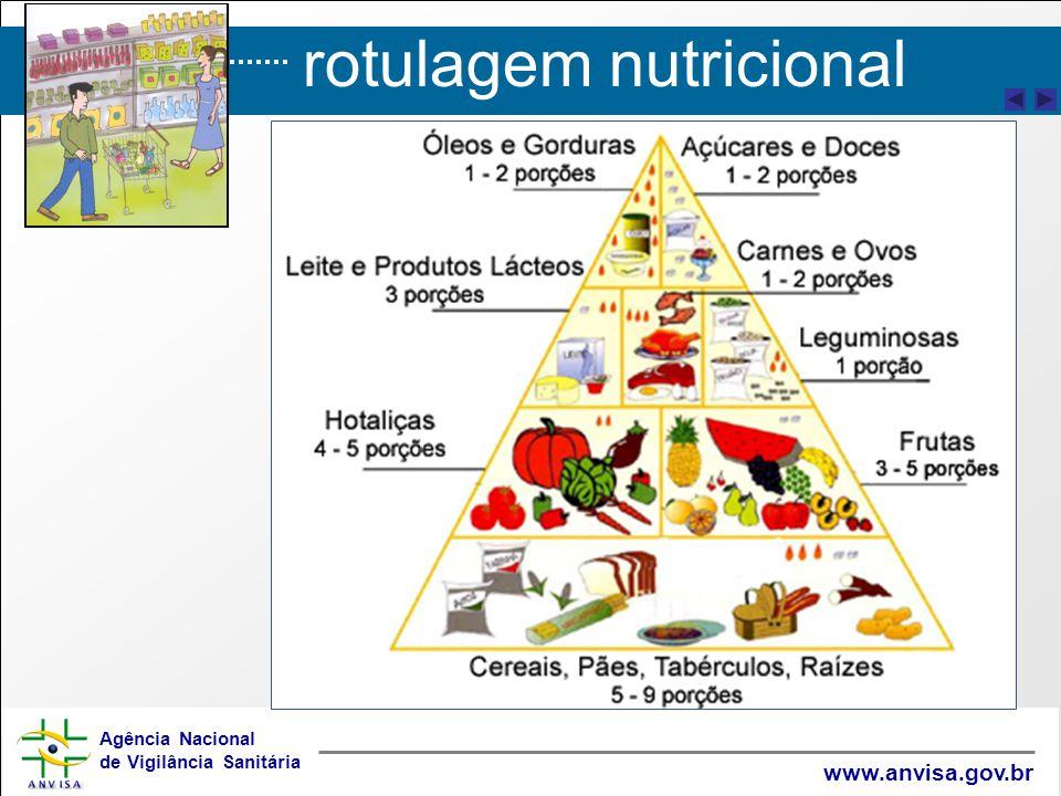 rotulagem nutricional Agência Nacional de Vigilância Sanitária www.anvisa.gov.br
