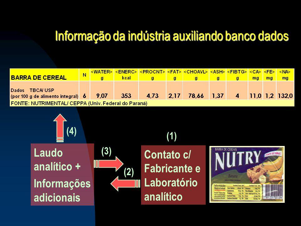 Informação da indústria auxiliando banco dados Laudo analítico + Informações adicionais Contato c/ Fabricante e Laboratório analítico (1) (2) (4) (3)