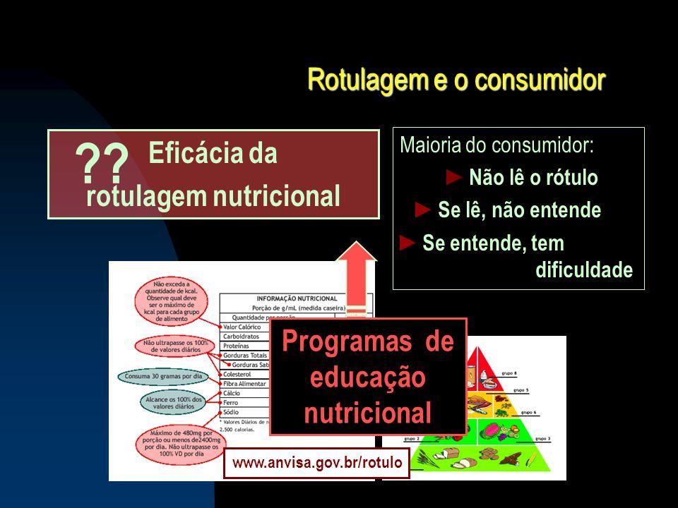 Rotulagem e o consumidor Maioria do consumidor: ► Não lê o rótulo ► Se lê, não entende ► Se entende, tem dificuldade Eficácia da rotulagem nutricional