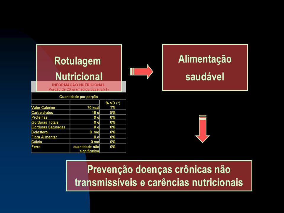Prevenção doenças crônicas não transmissíveis e carências nutricionais Rotulagem Nutricional Alimentação saudável