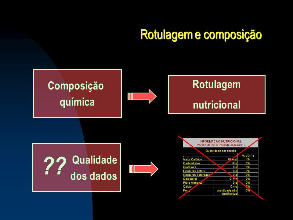 Qualidade dos bancos de dados BANCO DE DADOS DE COMPOSIÇÃO Avaliação da qualidade dos dados Food Composition Data Quality Evaluation System Selenium Bigwood et al., 1987; Gebhardt & Holden, 1993; Holden et al., 1987 Copper Lurie et al., 1989 Carotenoids Mangels et al., 1993 Dietary fiber Menezes & Lajolo, JFCA 2000 Multi-nutrient (USDA) Holden at al., JFCA 2002 Rotulagem nutricional