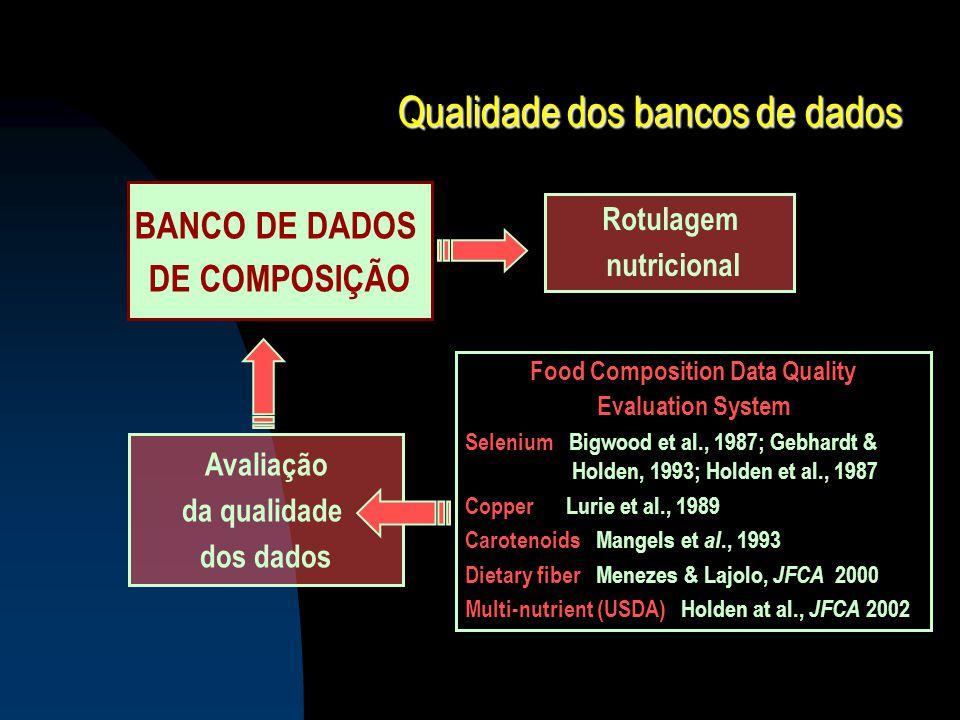 Qualidade dos bancos de dados BANCO DE DADOS DE COMPOSIÇÃO Avaliação da qualidade dos dados Food Composition Data Quality Evaluation System Selenium B