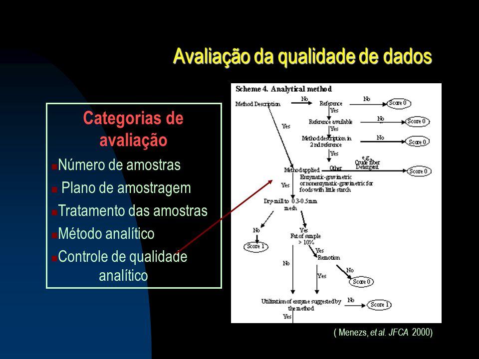 Avaliação da qualidade de dados Categorias de avaliação Número de amostras Plano de amostragem Tratamento das amostras Método analítico Controle de qu