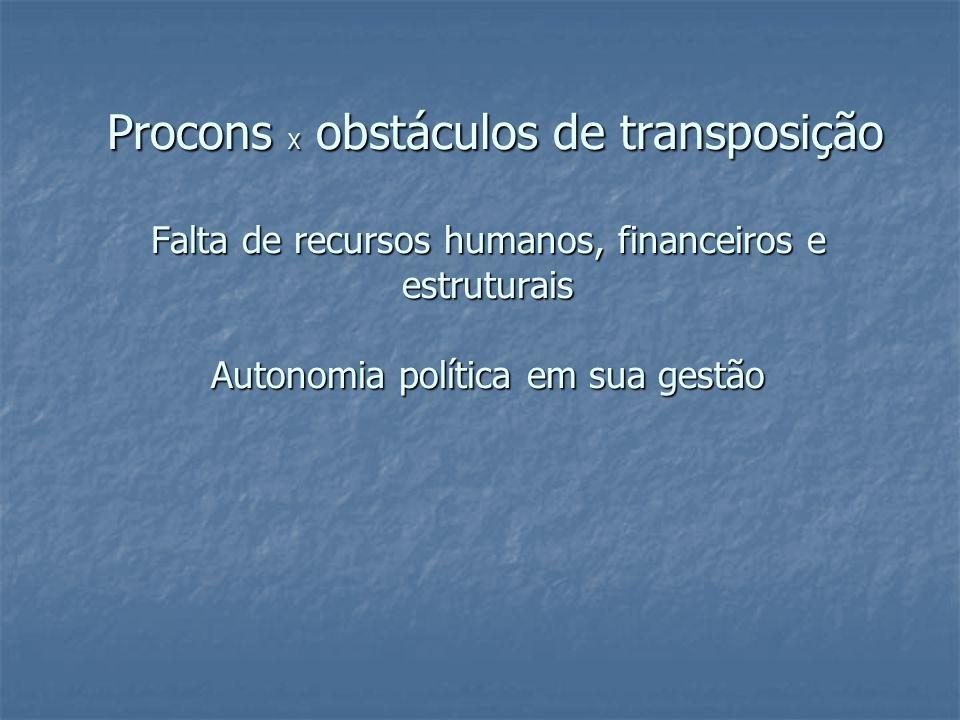 Procons X obstáculos de transposição Falta de recursos humanos, financeiros e estruturais Autonomia política em sua gestão Procons X obstáculos de transposição Falta de recursos humanos, financeiros e estruturais Autonomia política em sua gestão