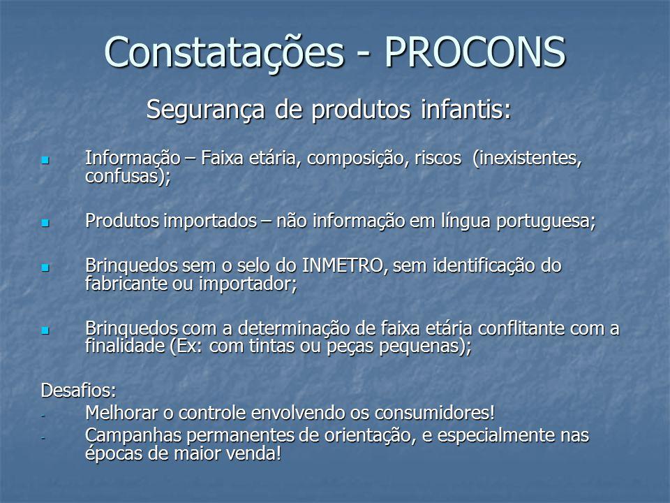 Constatações - PROCONS Segurança de produtos infantis: Segurança de produtos infantis: Informação – Faixa etária, composição, riscos (inexistentes, confusas); Informação – Faixa etária, composição, riscos (inexistentes, confusas); Produtos importados – não informação em língua portuguesa; Produtos importados – não informação em língua portuguesa; Brinquedos sem o selo do INMETRO, sem identificação do fabricante ou importador; Brinquedos sem o selo do INMETRO, sem identificação do fabricante ou importador; Brinquedos com a determinação de faixa etária conflitante com a finalidade (Ex: com tintas ou peças pequenas); Brinquedos com a determinação de faixa etária conflitante com a finalidade (Ex: com tintas ou peças pequenas); Desafios: - Melhorar o controle envolvendo os consumidores.
