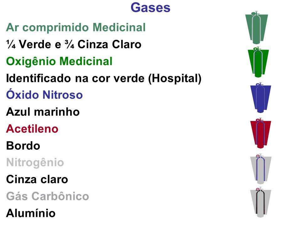 Gases Ar comprimido Medicinal ¼ Verde e ¾ Cinza Claro Oxigênio Medicinal Identificado na cor verde (Hospital) Óxido Nitroso Azul marinho Acetileno Bor