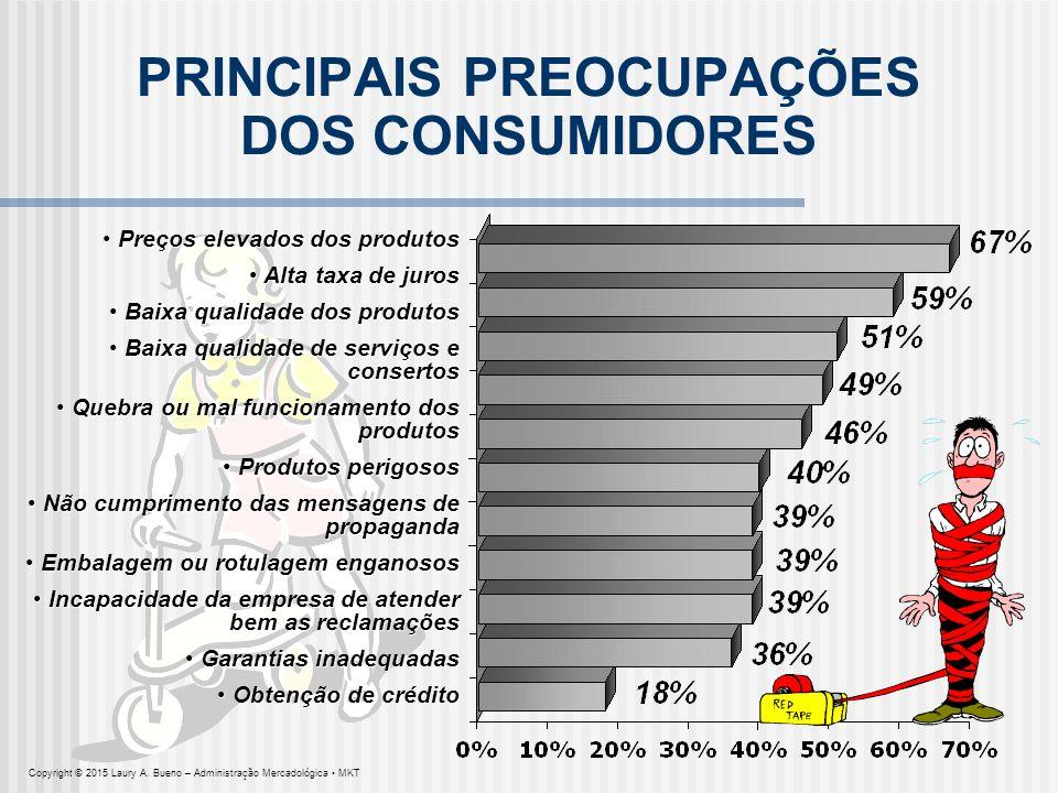 PRINCIPAIS PREOCUPAÇÕES DOS CONSUMIDORES Preços elevados dos produtos Preços elevados dos produtos Alta taxa de juros Alta taxa de juros Baixa qualida