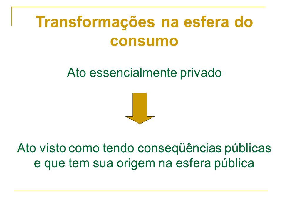 Transformações na esfera do consumo Ato essencialmente privado Ato visto como tendo conseqüências públicas e que tem sua origem na esfera pública