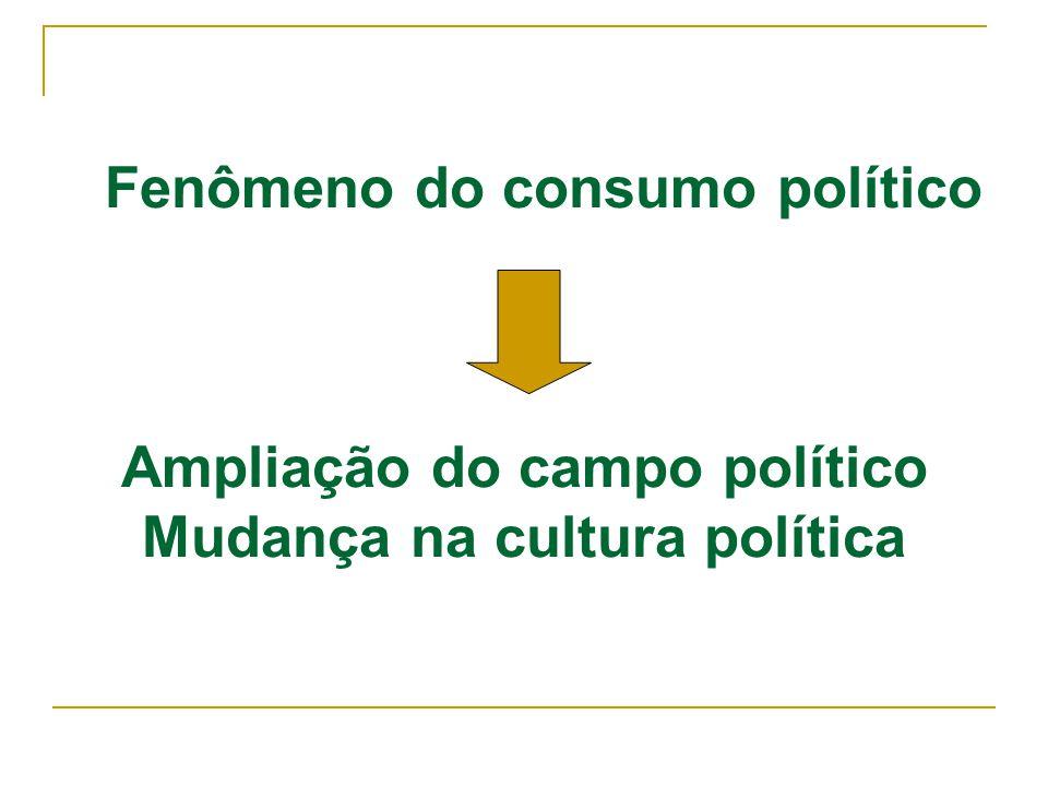 Fenômeno do consumo político Ampliação do campo político Mudança na cultura política