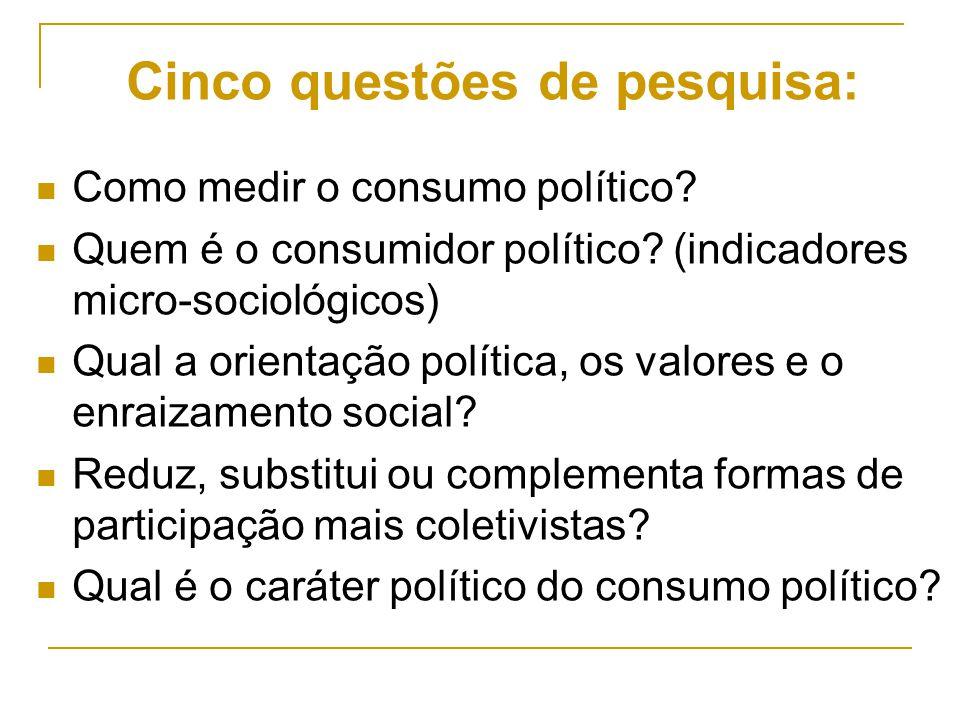Cinco questões de pesquisa: Como medir o consumo político? Quem é o consumidor político? (indicadores micro-sociológicos) Qual a orientação política,