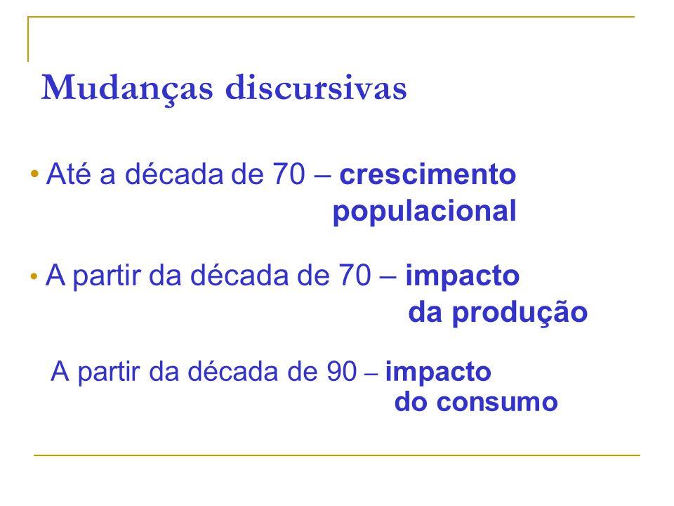 Mudanças discursivas A partir da década de 90 – impacto do consumo Até a década de 70 – crescimento populacional A partir da década de 70 – impacto da