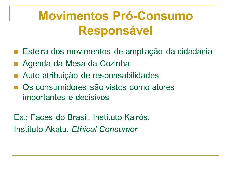 Movimentos Pró-Consumo Responsável Esteira dos movimentos de ampliação da cidadania Agenda da Mesa da Cozinha Auto-atribuição de responsabilidades Os