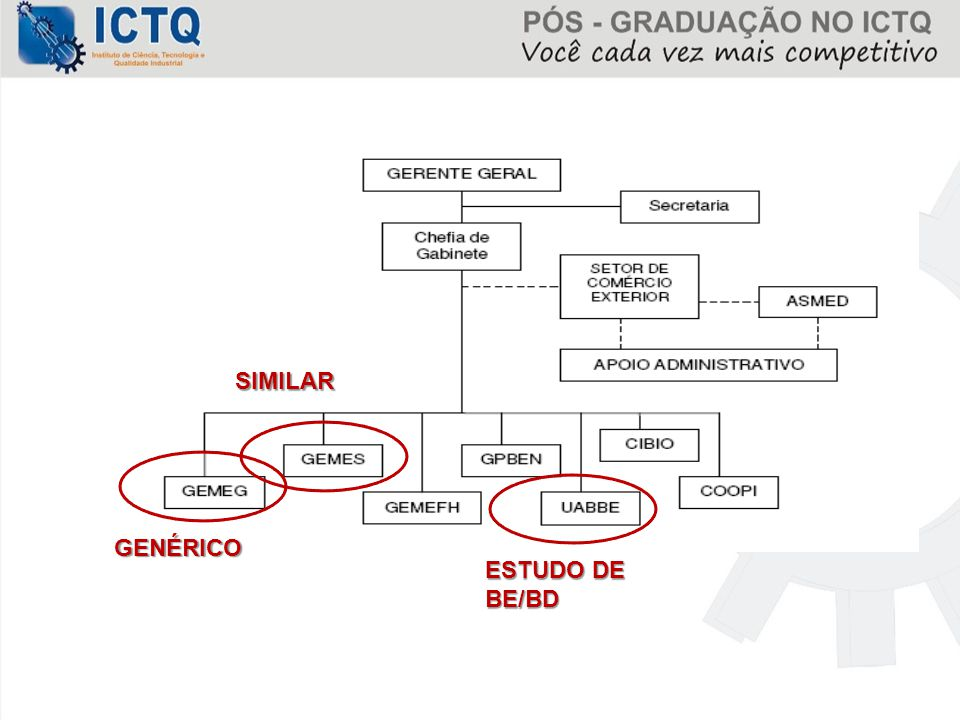 GENÉRICO SIMILAR ESTUDO DE BE/BD
