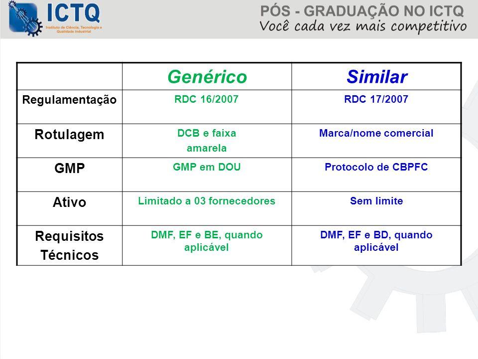 GenéricoSimilar Regulamentação RDC 16/2007RDC 17/2007 Rotulagem DCB e faixa amarela Marca/nome comercial GMP GMP em DOUProtocolo de CBPFC Ativo Limita