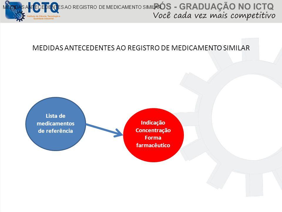MEDIDAS ANTECEDENTES AO REGISTRO DE MEDICAMENTO SIMILAR Lista de medicamentos de referência Indicação Concentração Forma farmacêutico